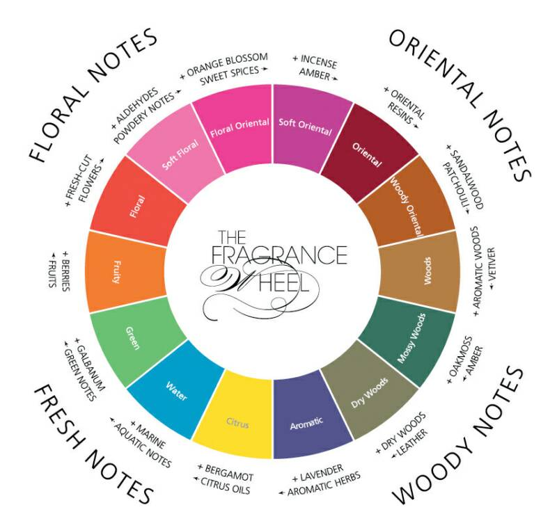 Types and Categories of Perfume